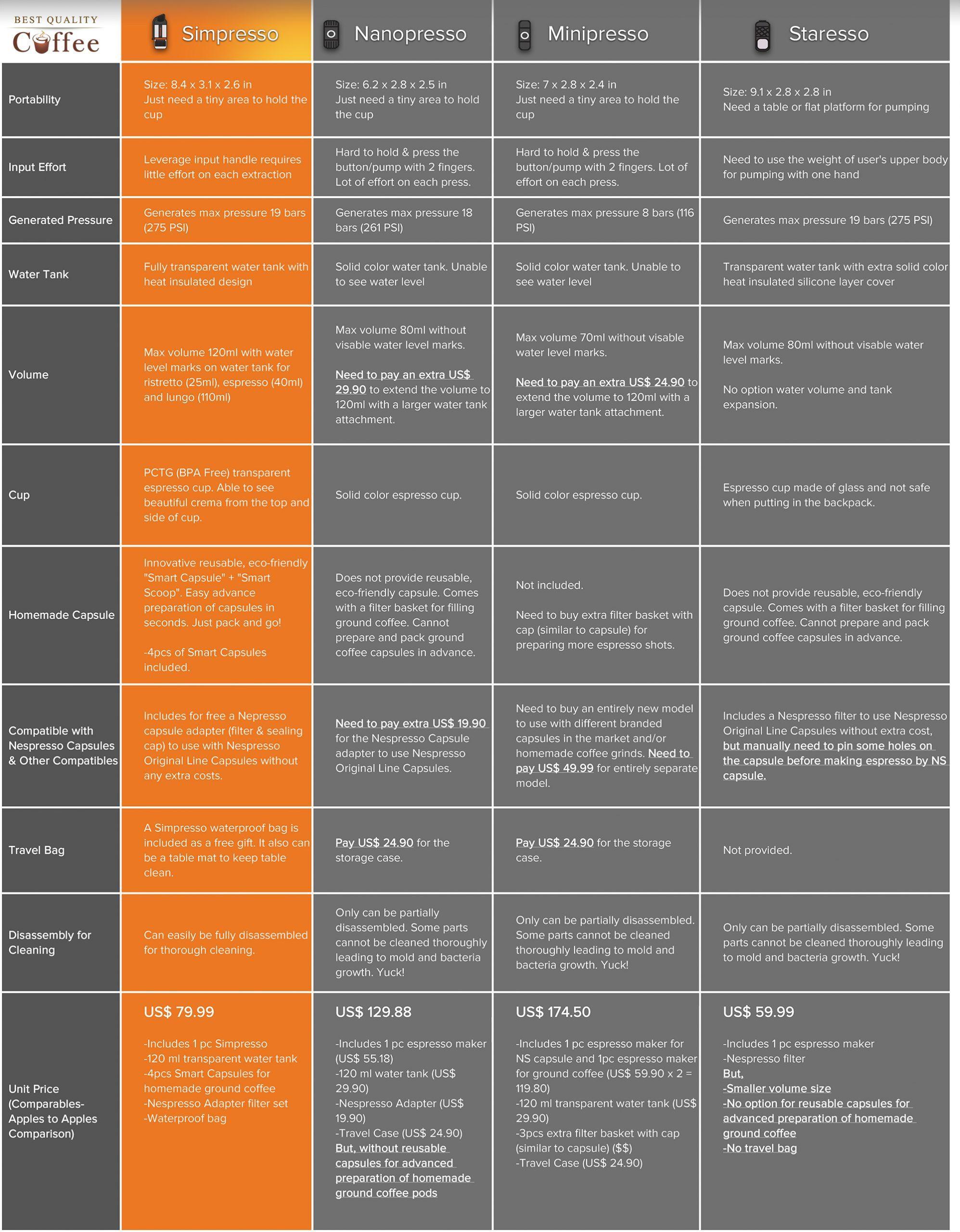 simpresso-comparison-chart